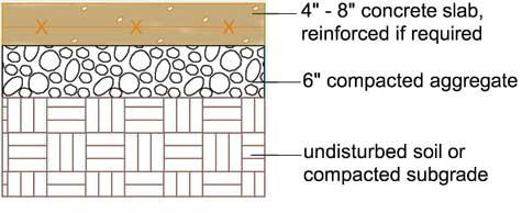 Concrete Patio Construction