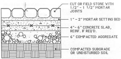 Concrete Patio Installation - Timesaver Standards