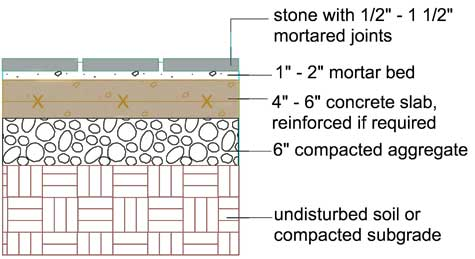 Set a Stone Patio In Concrete